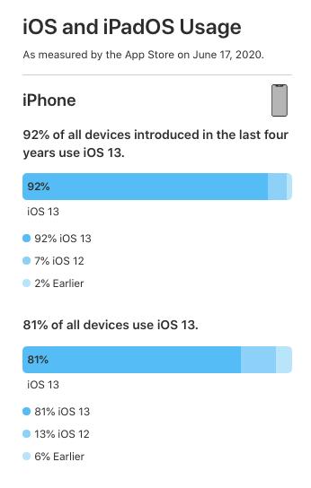 iOS Usage